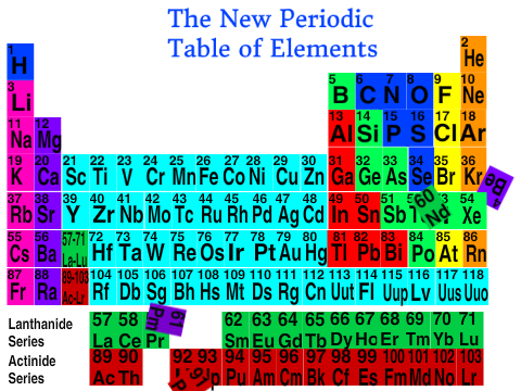 The new periodic table song on scratch the new periodic table song gone wrong by jumpingjackz urtaz Choice Image