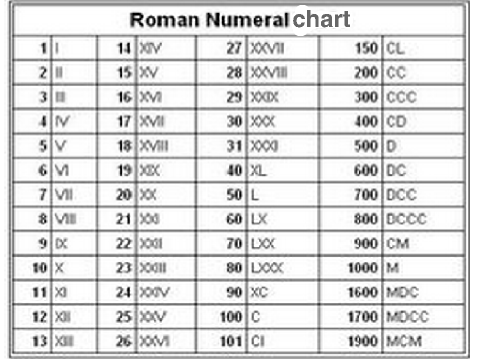 Scratch search learn roman numerals thecheapjerseys Image collections